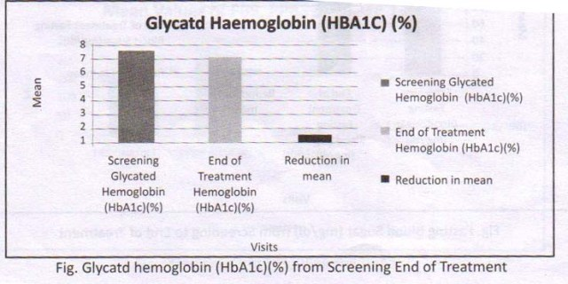 Glycated Haemoglobin HBA1C report