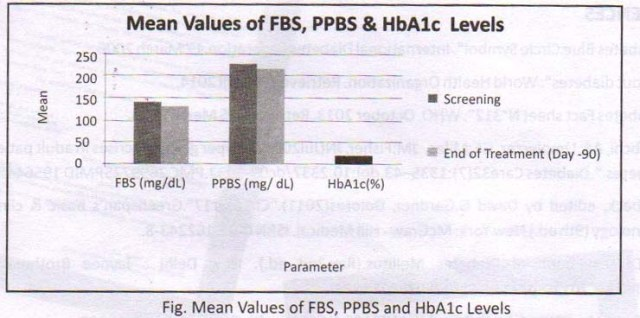 Mean value of Fasting Blood sugar, PPBS & HbA1C level